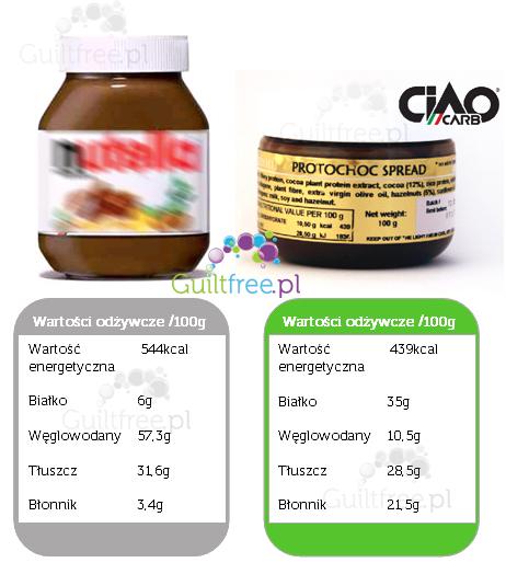 Krem czekoladowy jak nutella bez oleju palmowego